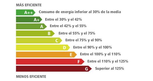 Eficiencia Energética Superhogar