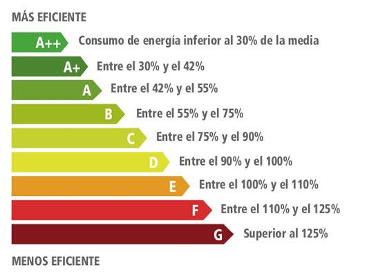 Resultado de imagen de etiqueta eficiencia energetica